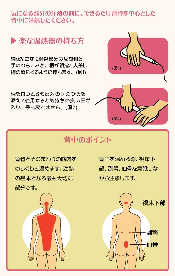 三井温熱治療器の使い方01